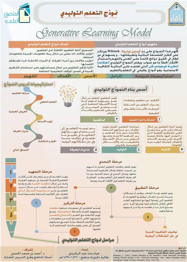 نموذج التعليم التوليدي Infographic Chemistry High School