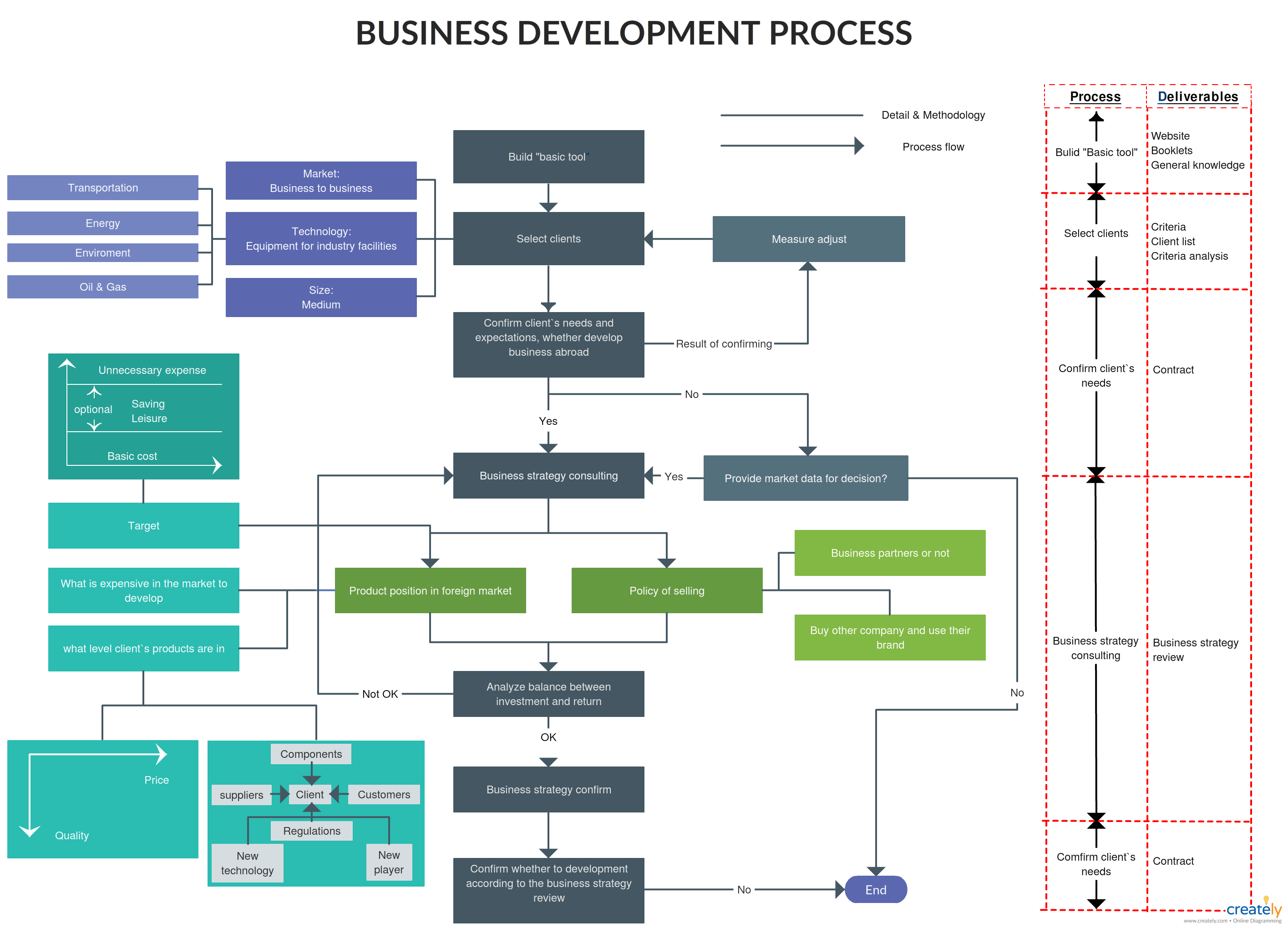 business development process this diagram template illustratesbusiness development process this diagram template illustrates business development process flowchart business development process flow can be drawn