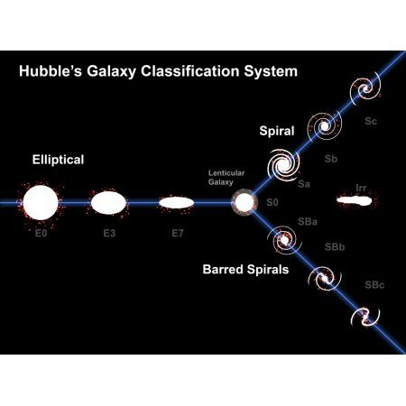 Edwin Hubble«†«s Galaxy Classification System Canvas Art - Fahad SulehriaStocktrek Images (17 x 13)