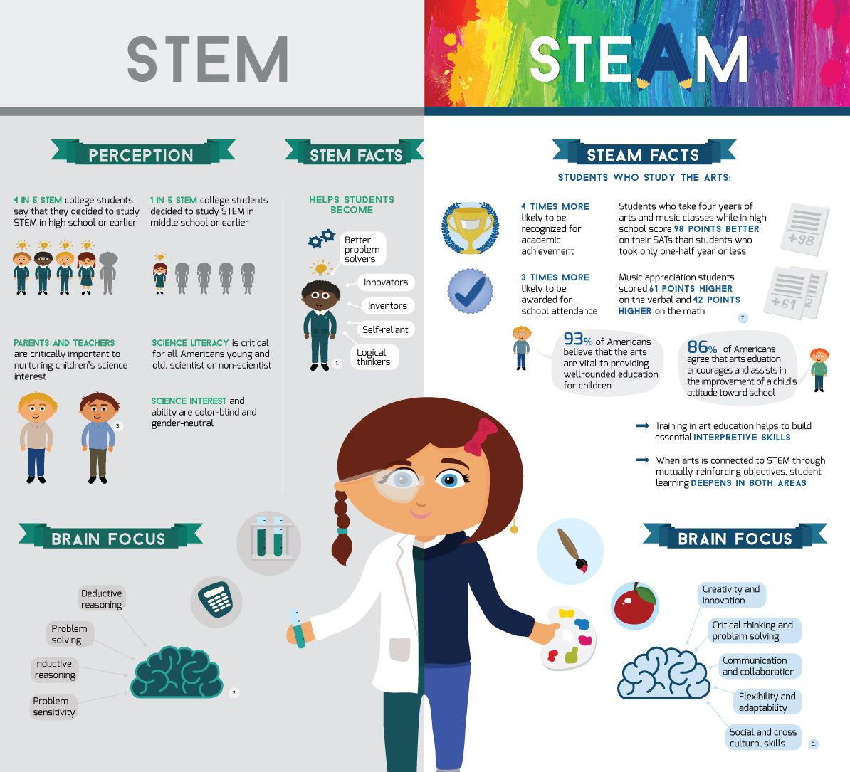 Prepare Your Child For Stem Subjects: Higher Education Infographics