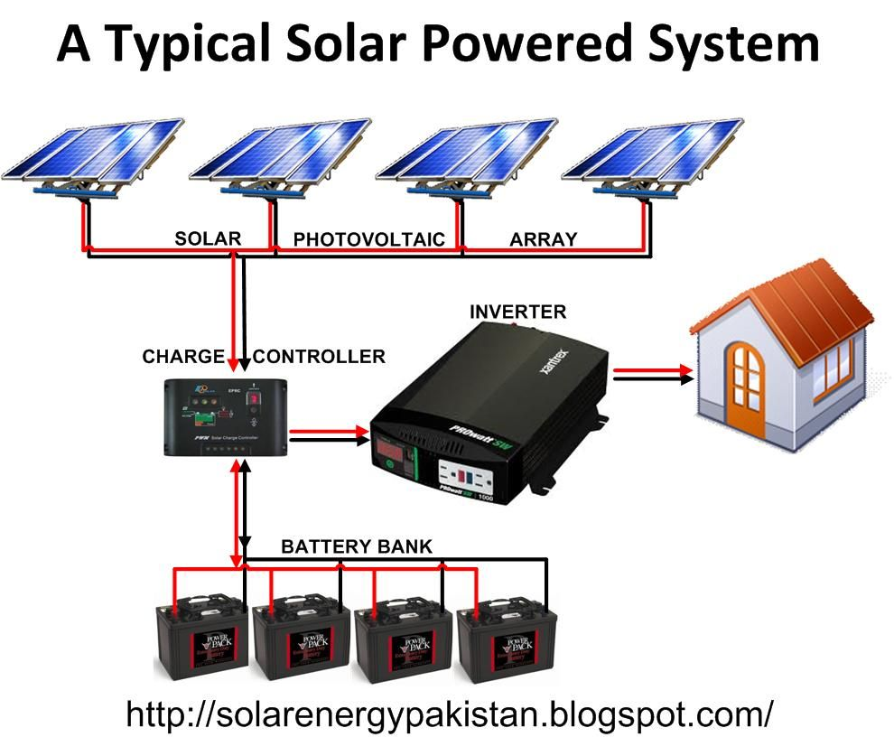 A typical Solar Powered home system. Solar Water Heater, Solar Battery, Solar  Power