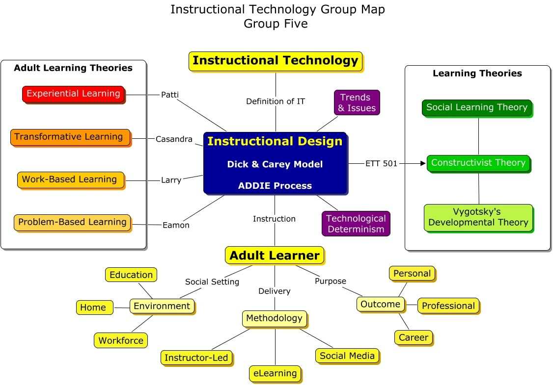 Group Five Map Social Learning Theory Transformative Learning Adult Learning Theory
