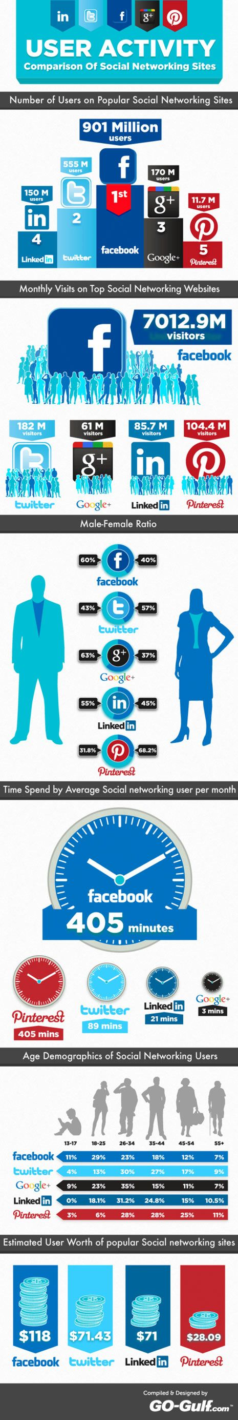 user activity comparison of social media [Facebook, Twitter, Google+, Linkedin, Pinterest] #infographic