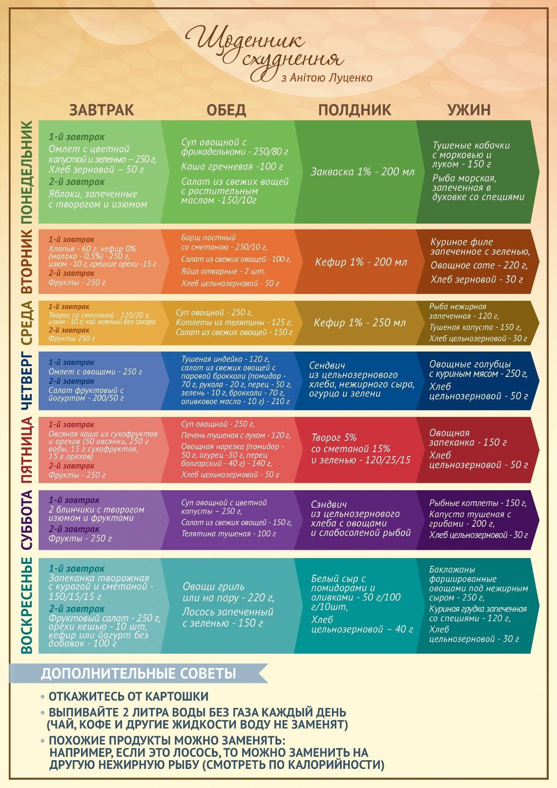 Как Создать Рацион Питания Для Похудения. 5 готовых вариантов меню на неделю для похудения и диеты