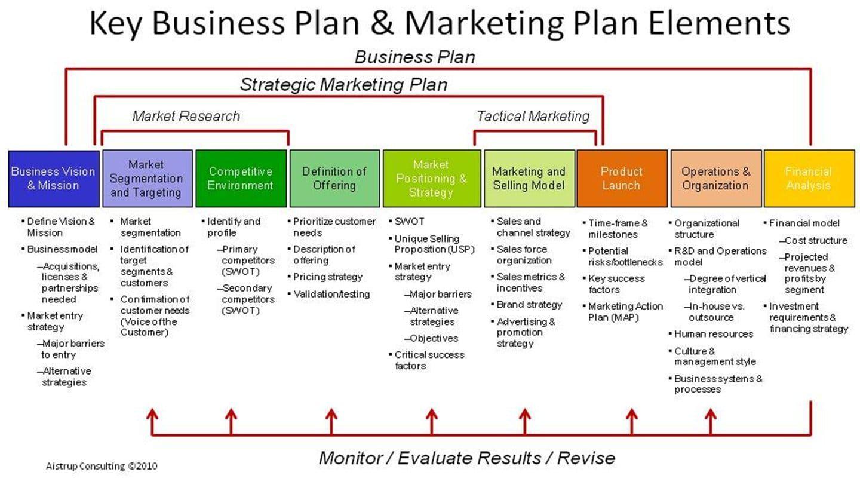 Lancer un nouveau produit, élaborer le Plan Marketing