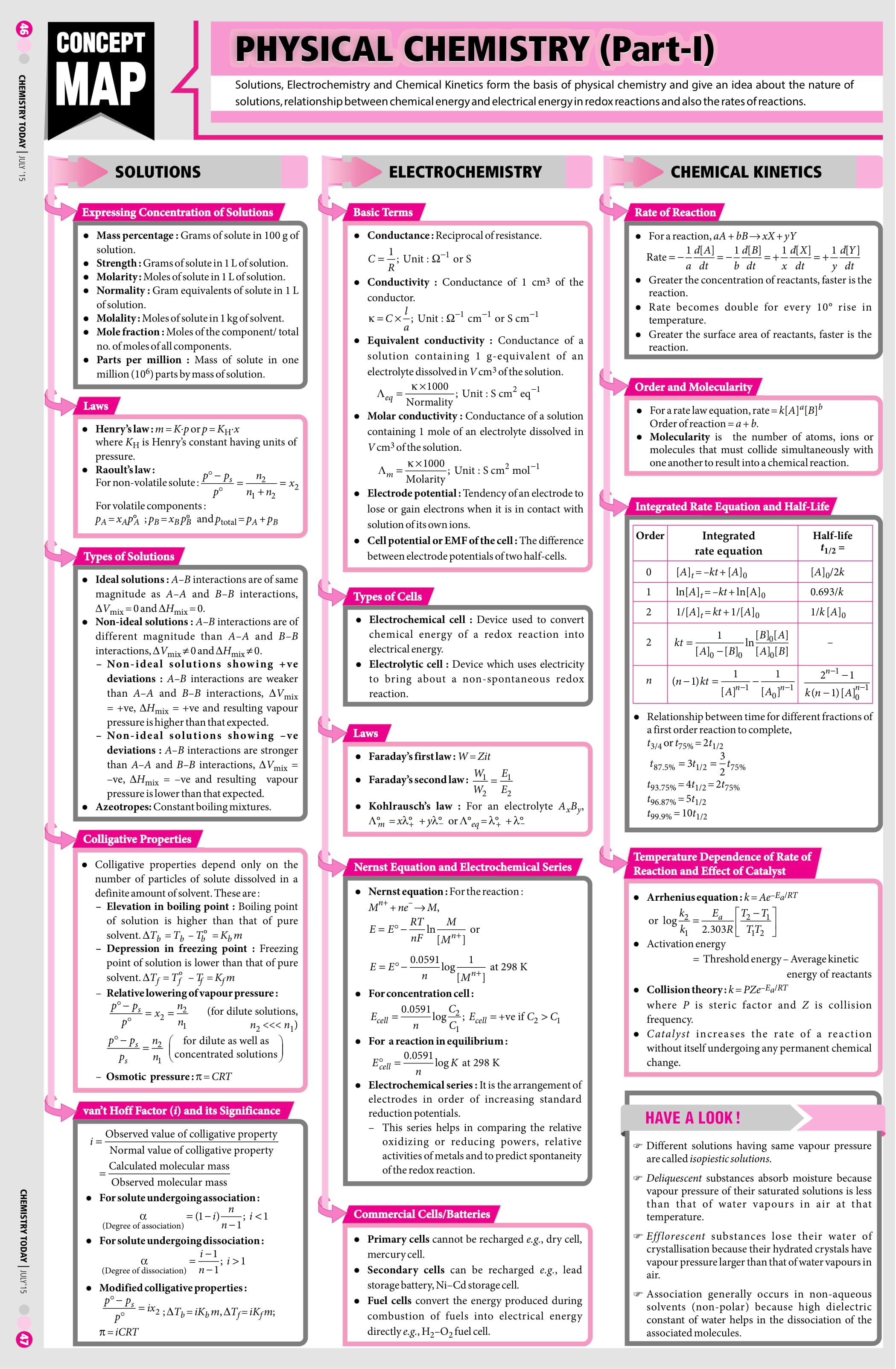 Physical Chemistry Part 1