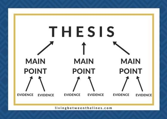 Compare And Contrast Essay Examples For High School An Essay Structure Diagram Each Of The Many Pieces Of Evidence Supports A  Main Point And Each Main Point Or Argument Supports The Thesis Thesis In Essay also Sample Business Essay Outline To Write The Best Essay Ever  School  School Essay  Thesis In Essay