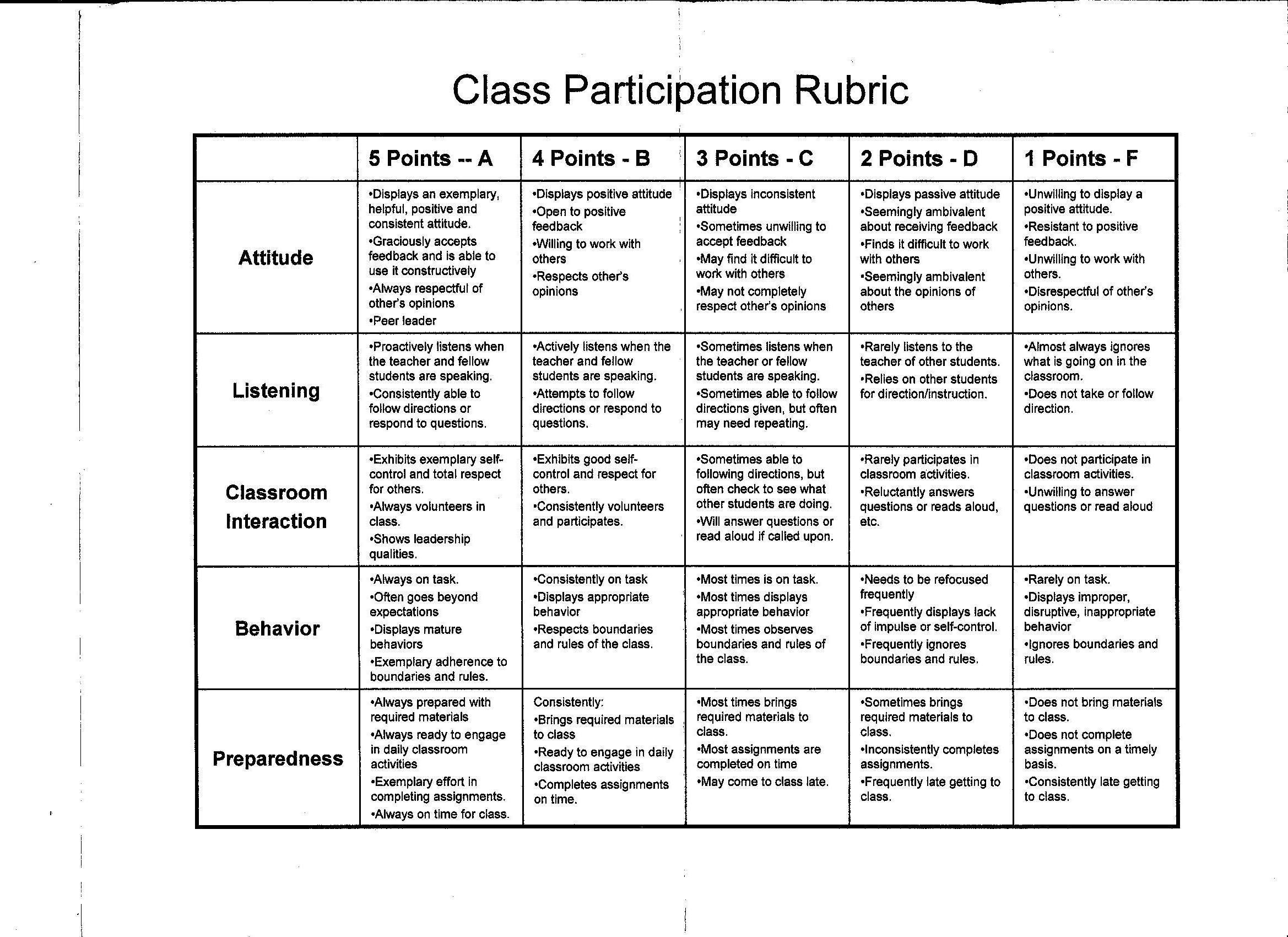 Design a t shirt rubric - Image Result For In Class Work Rubric