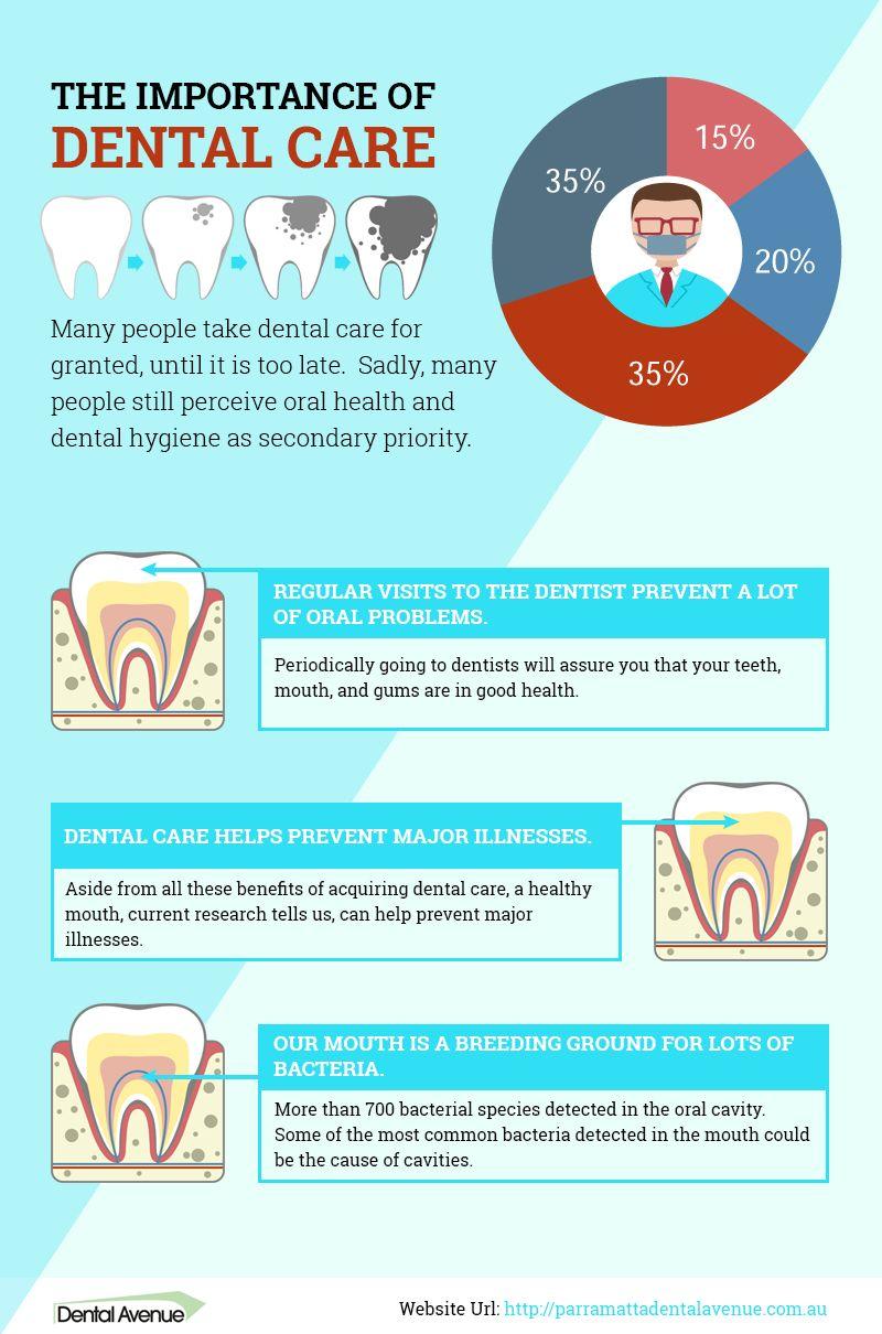 The importance of dental care dental dental care