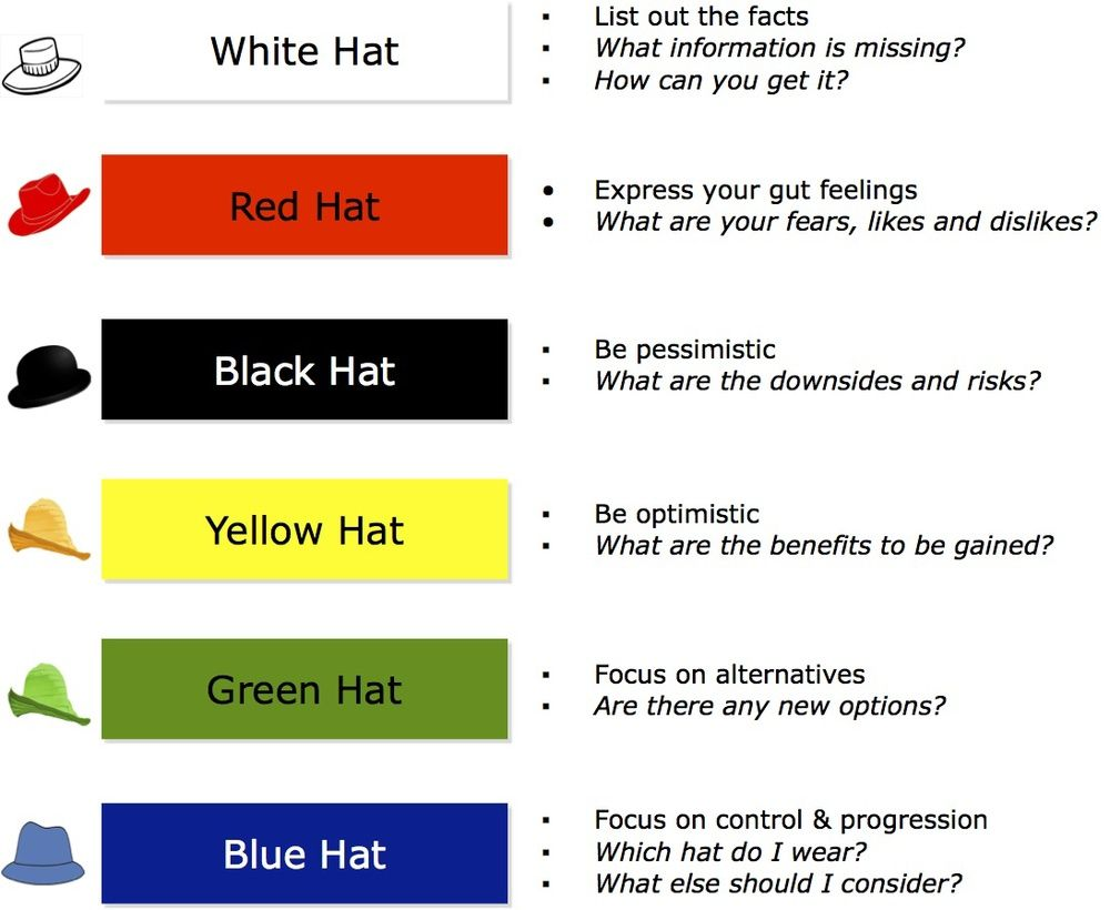 The Six Thinking Hats Every Business Analyst Should Wear