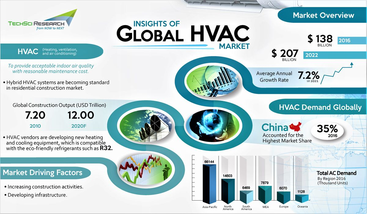 Global HVAC Market By Product Type (Direct Expansion