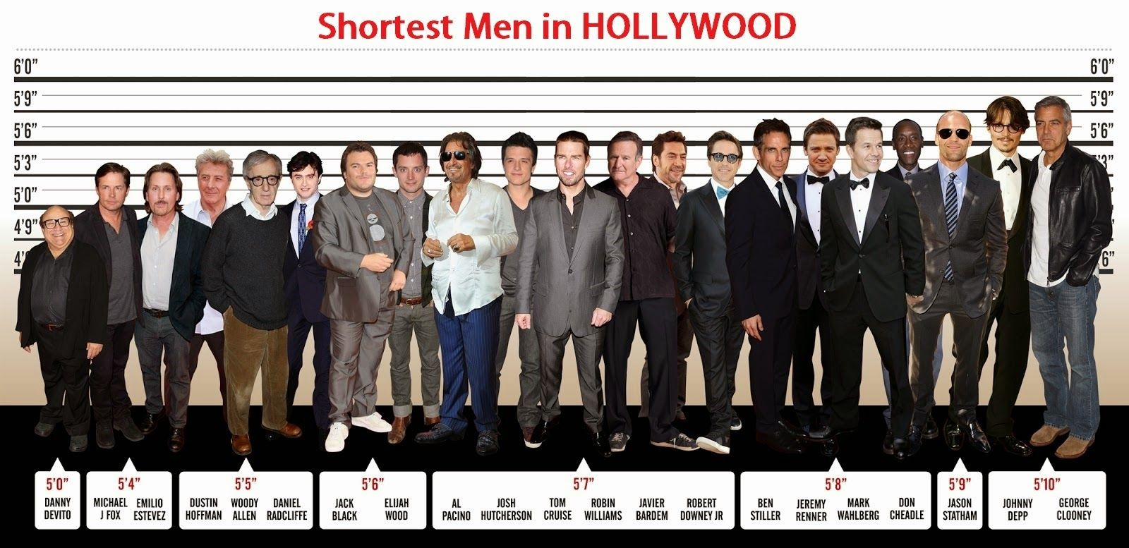 Celebrity Heights How Tall Are Celebrities Heights Of Celebrities Shortest Men In Hollywood Source Heightceleb Actors Height Celebrities Male Hollywood