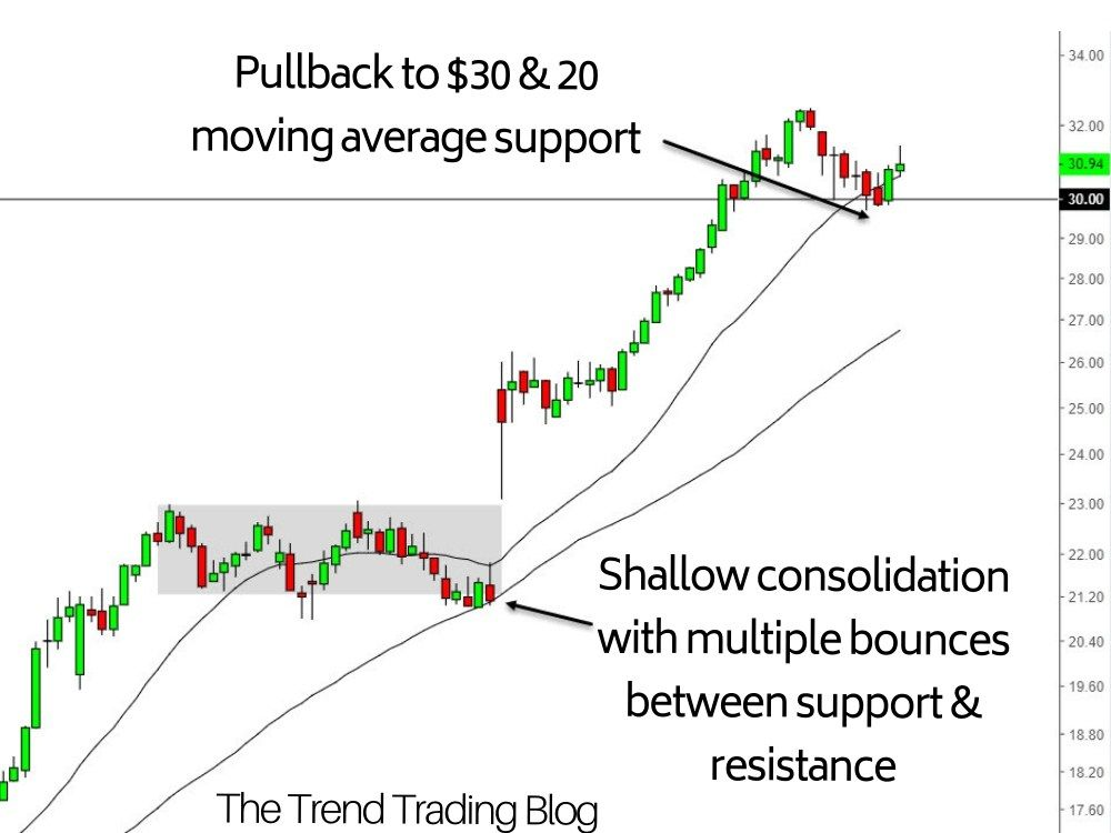 As A Technical Trader Price Action Should Be Your Number One