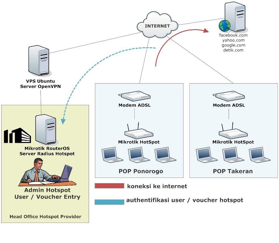 Mikrotik sebagai server radius untuk authentifikasi user hotspot mikrotik sebagai server radius untuk authentifikasi user hotspot vps sebagai openvpn server ccuart Images