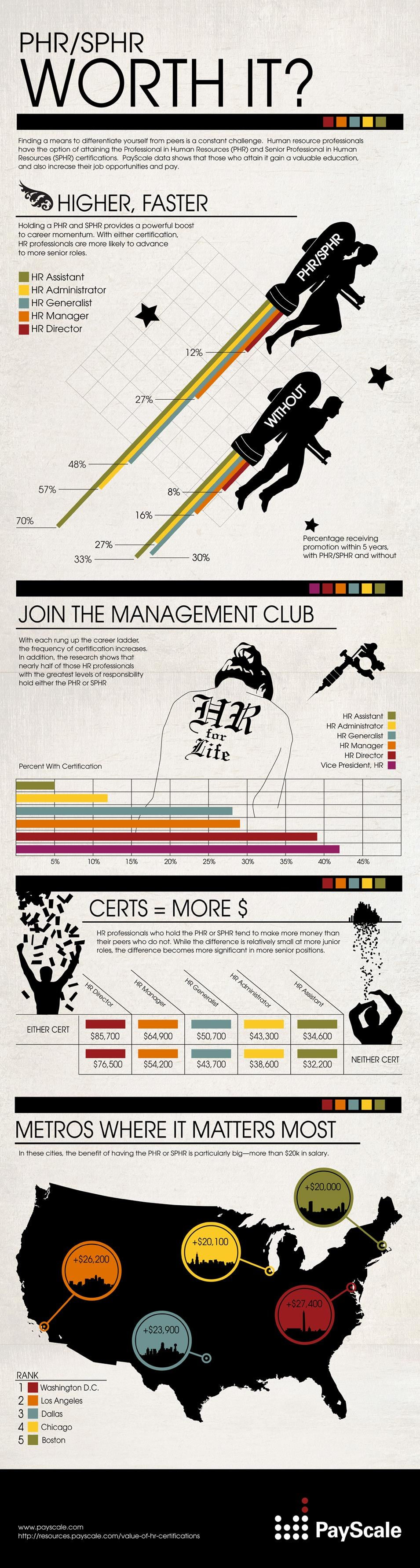 The Value Of The Phr And Sphr Payscale Infographics Pinterest