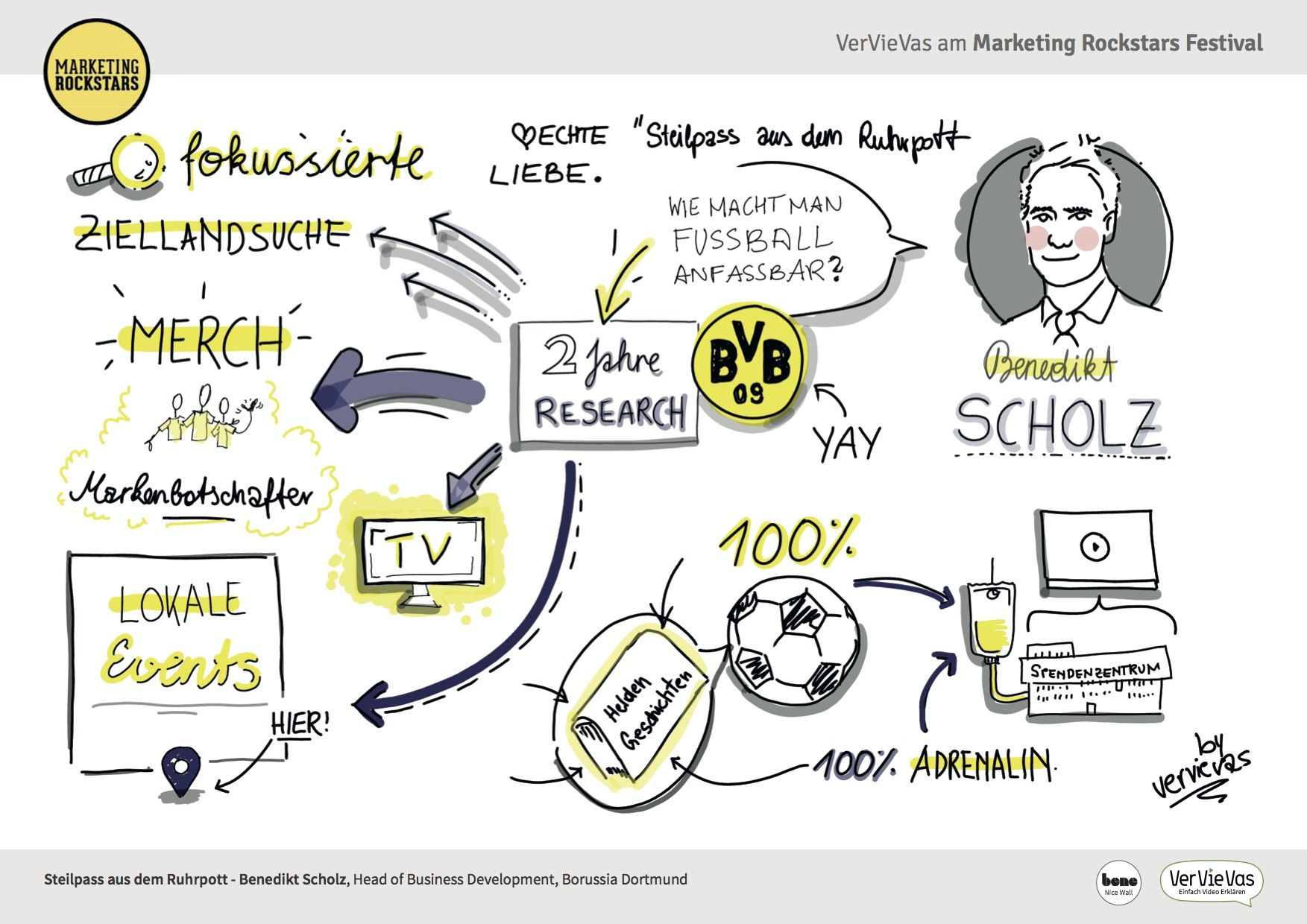 Graphic recording no 6 by vervievas live marketing rockstars graphic recording no 6 by vervievas live marketing rockstars festival 2015 in graz austria pronofoot35fo Images