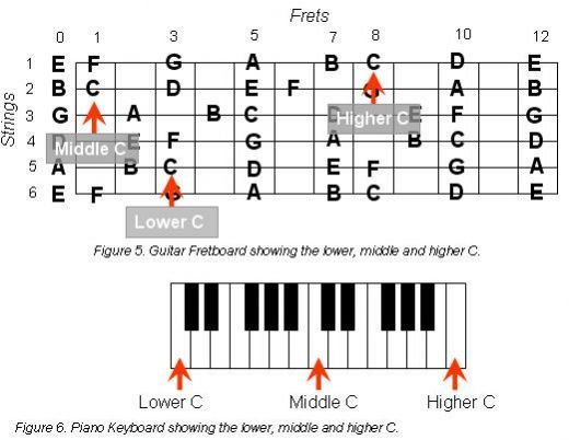 How To Construct Guitar Chords Guitars Songs And Guitar Chords