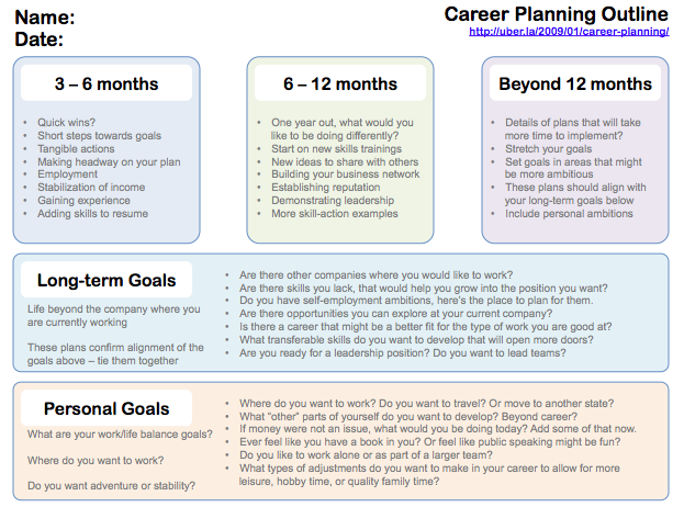 The point is in the big picture no one is going to look after – Personal Career Development Plan Template