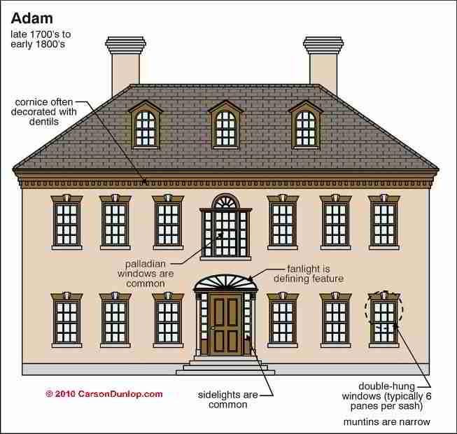 Adam Architecture (C) Carson Dunlop Associates
