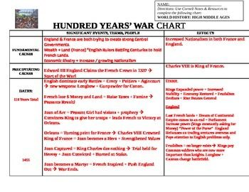 causes and effects of the seven years war Ap us history - french & indian war (seven years' war) a review of info from the first half of ap us history (book: the american pageant)  effects of the war of .