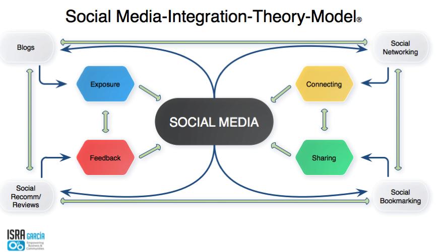 Social Media Integration Theory Model