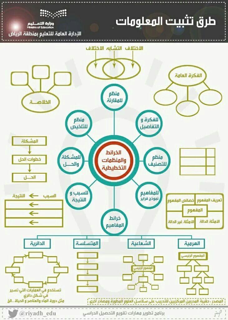 خرائط مفاهيم Active Learning Strategies Learning Strategies Learning Activities