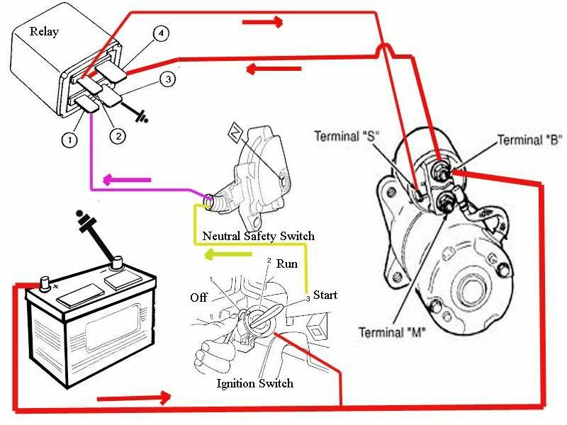 Starter Diagram Automotive Mechanic Motorcycle Wiring Car Alternator