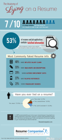 the anatomy of lying on your resume infographic