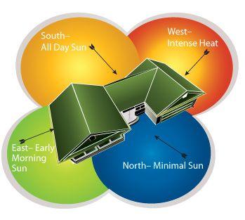 Pin By Piyawat Chuenchom On Environment Solar Design Passive Solar Design West Facing House