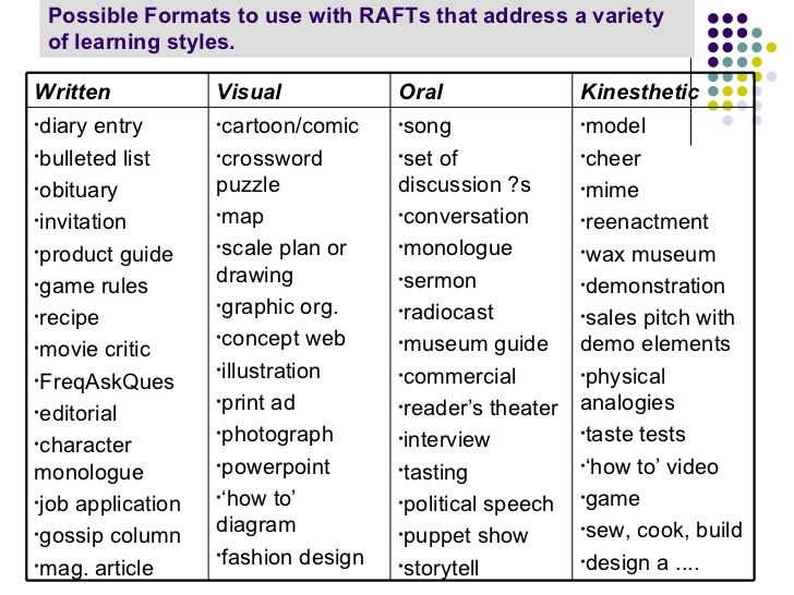 Possible Formats To Use With Rafts That Address A Variety Of