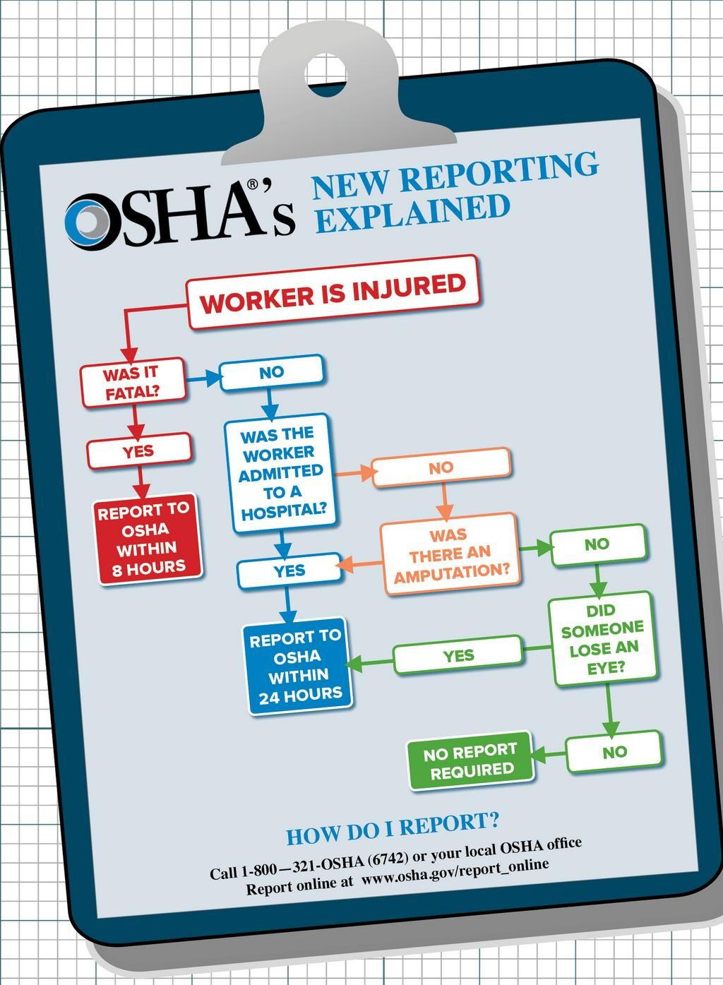 Image result for employee calling osha   Incident Reporting ...