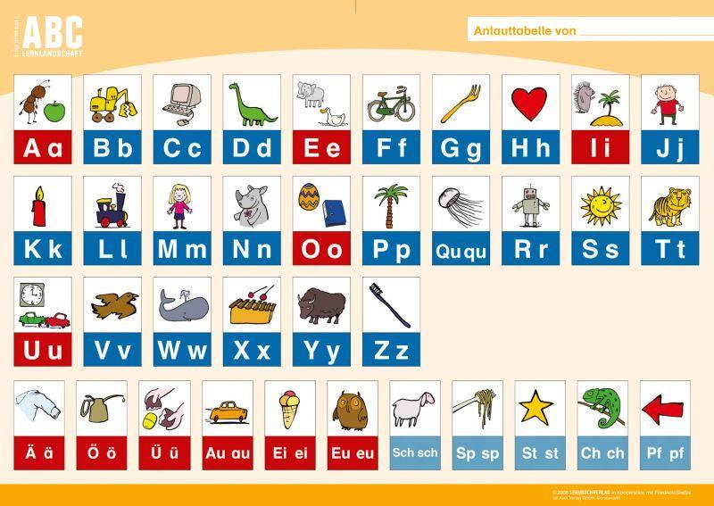 anlauttabelle deutsch 2 schule pinterest kindergarten