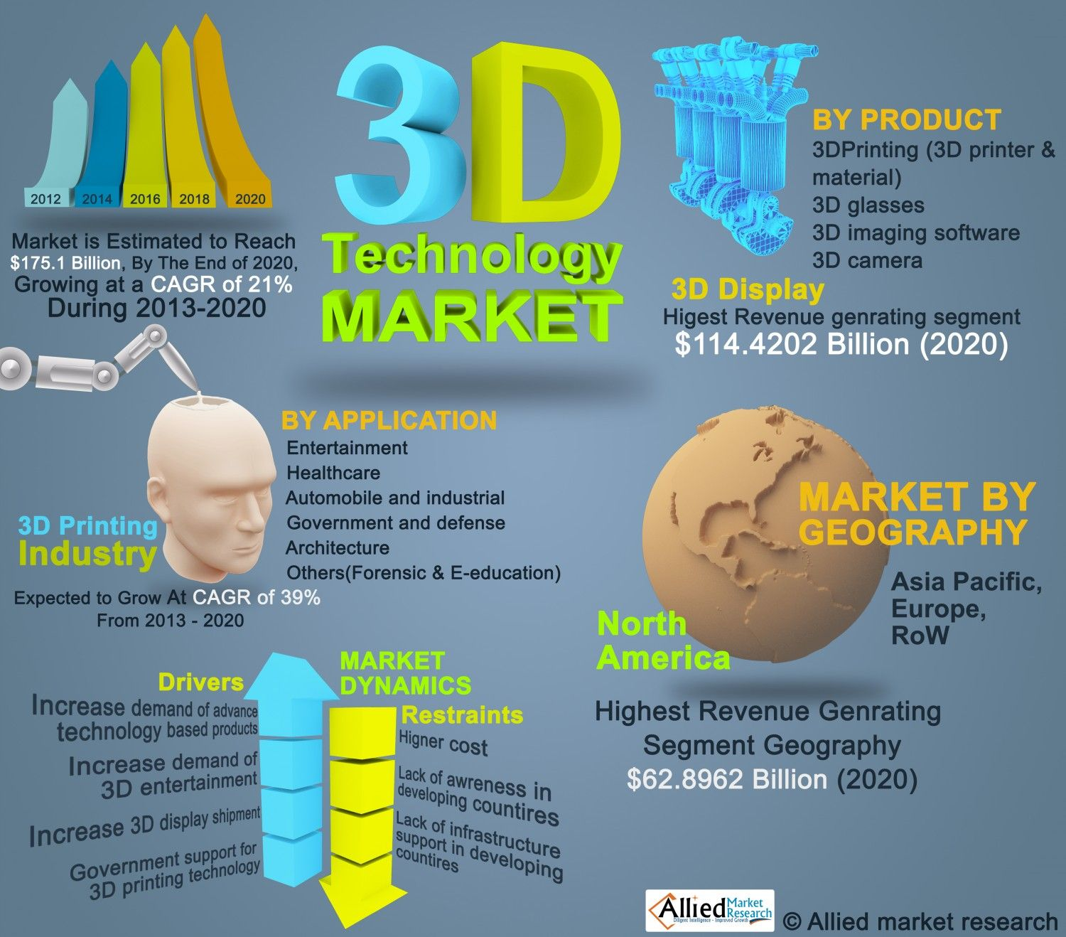 17 Best images about 3D Print Infographics on Pinterest | Your ...