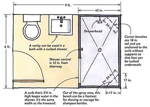 Minimum Dimensions Walking Shower Bathroom Dimensions Small