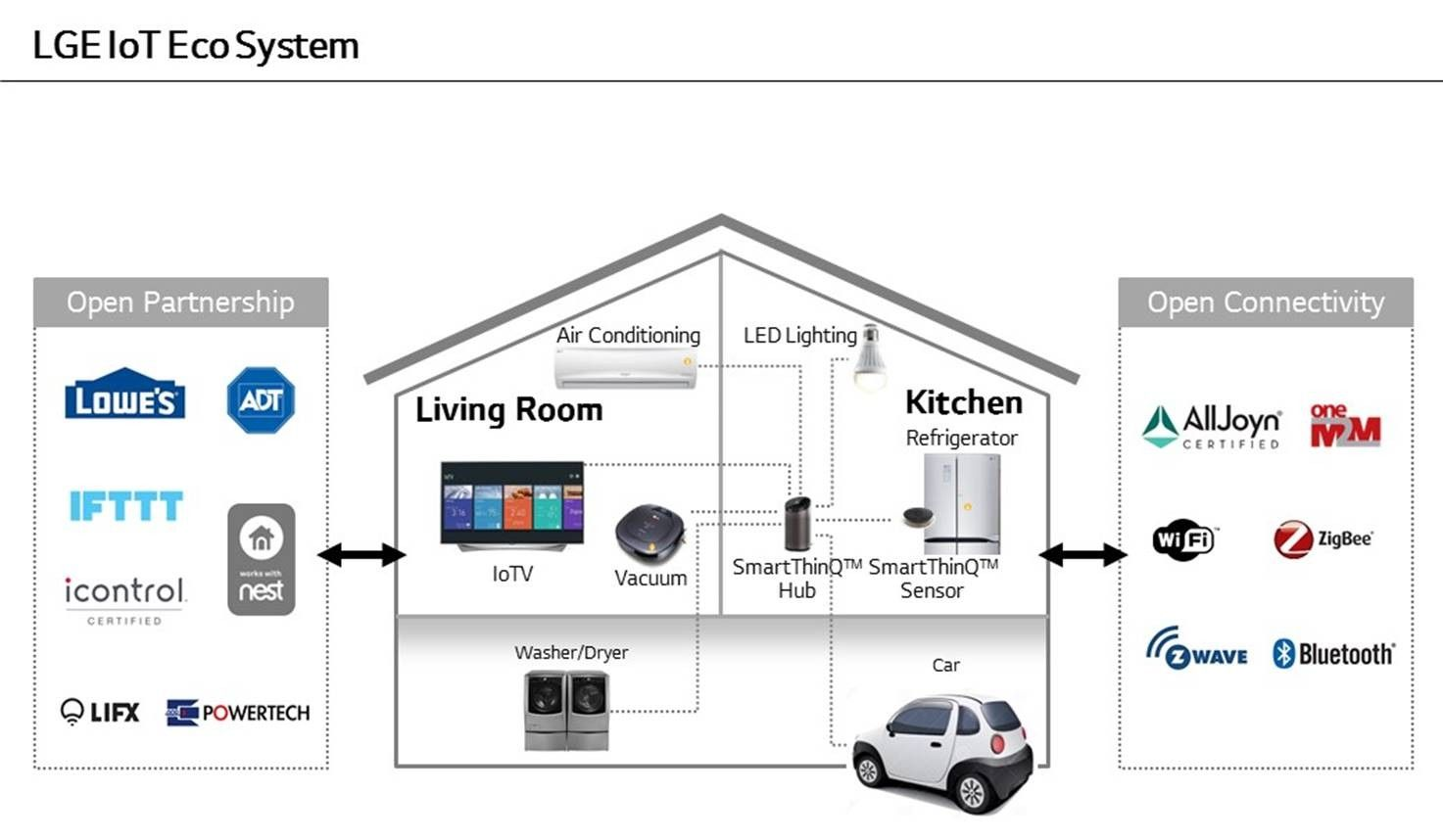 Lg S Bringing A Brainy Smart Home Control Device To Ces