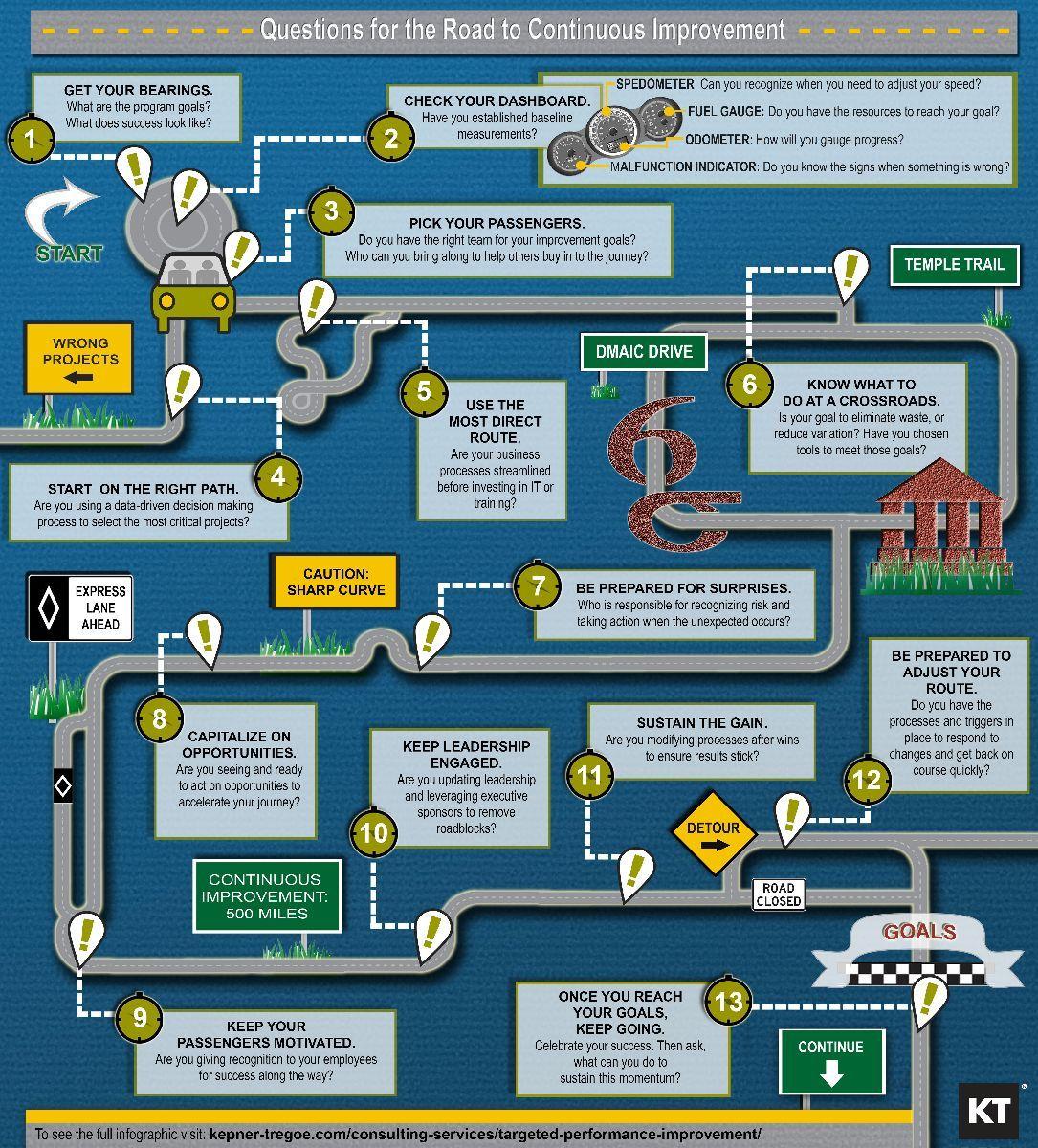 Optimizing Lean Six Sigma Infographic