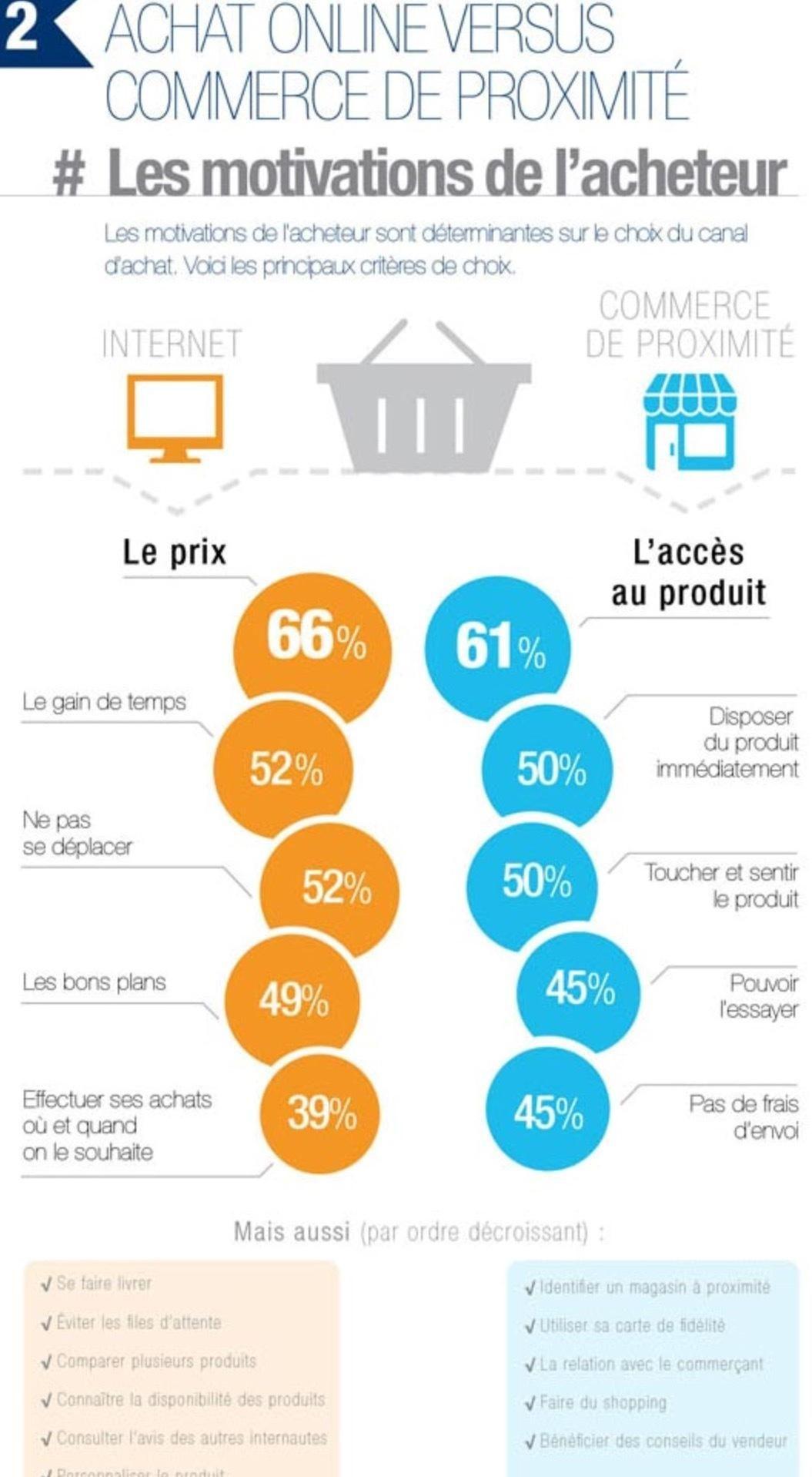 Achat online vs commerce de proximité Commerce
