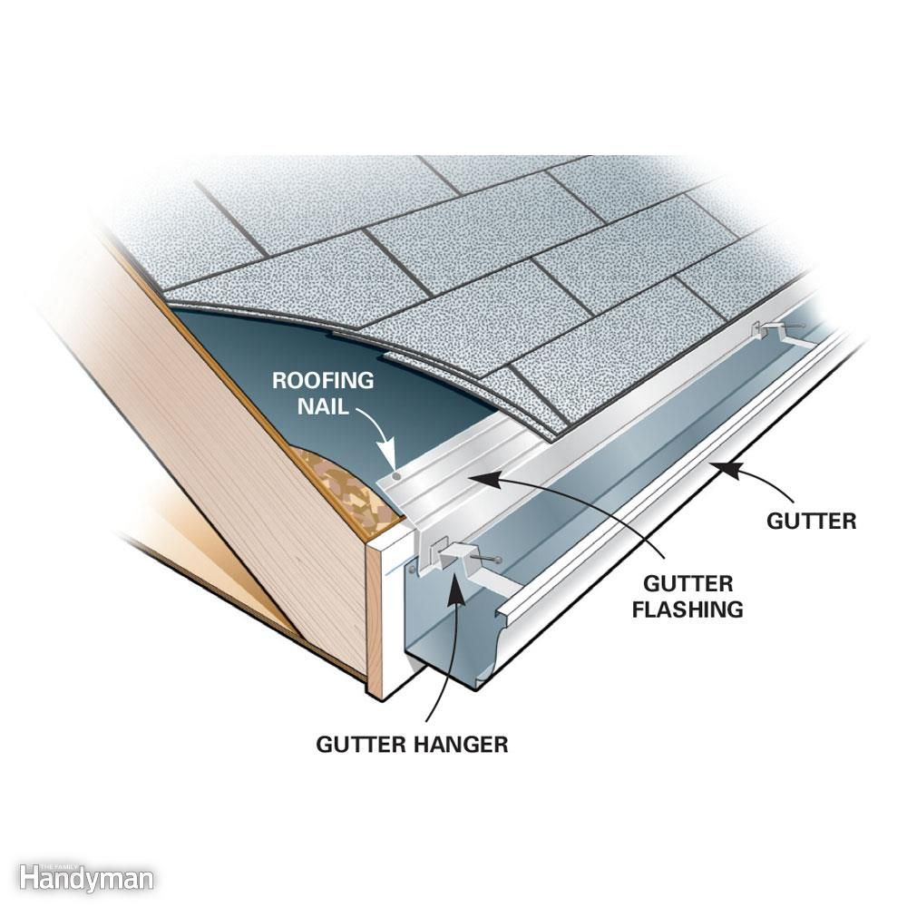How To Hire A Contractor Gutters How To Install Gutters Roof Installation