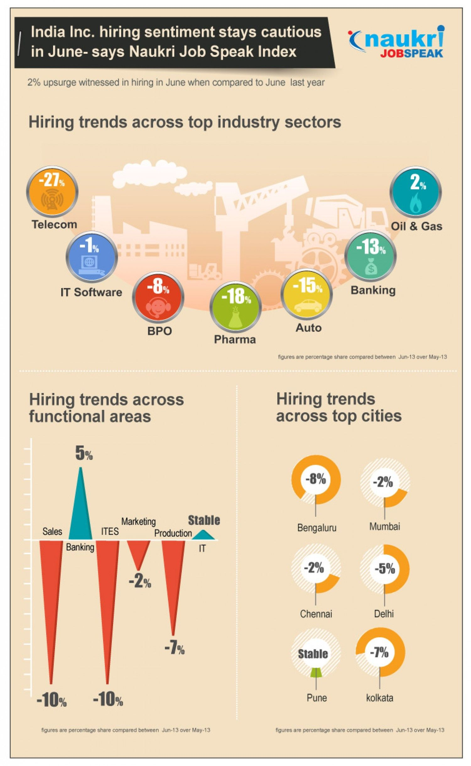 Hiring Trends Across Top Industry Sectors Job Industry Sectors Oil And Gas