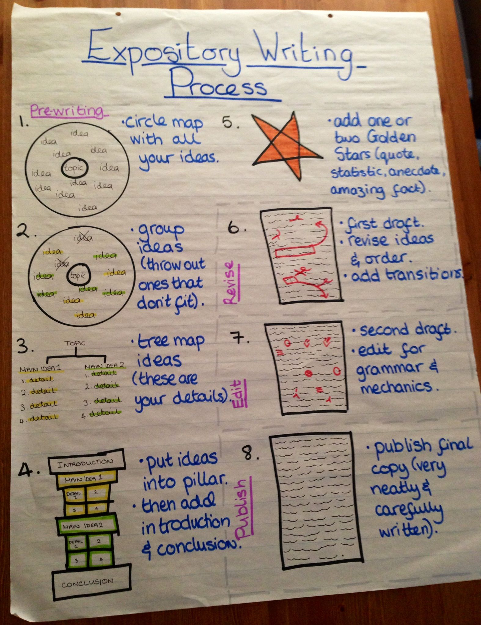 The Expository Writing Process Anchor Chart 4th Grade