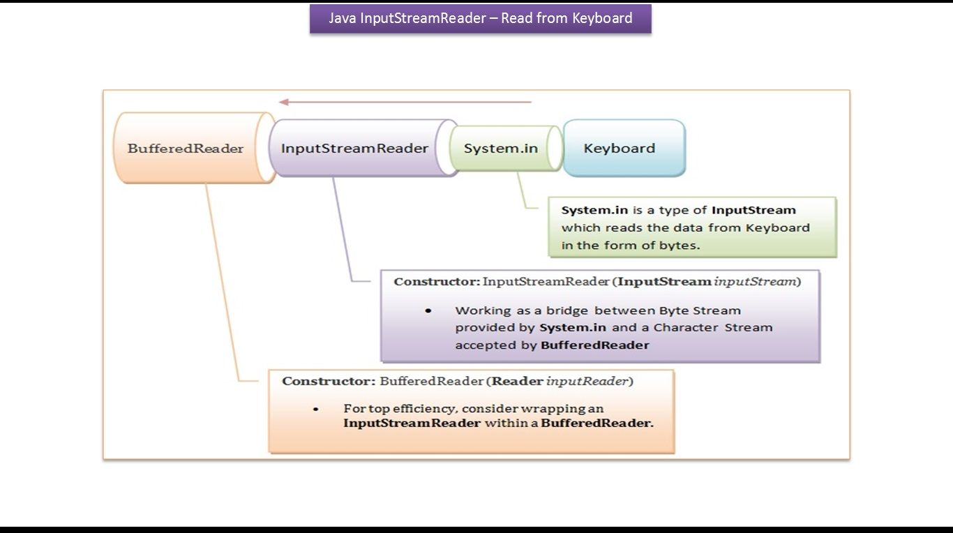 Java Tutorial Java Io Inputstreamreader Read From Keyboard
