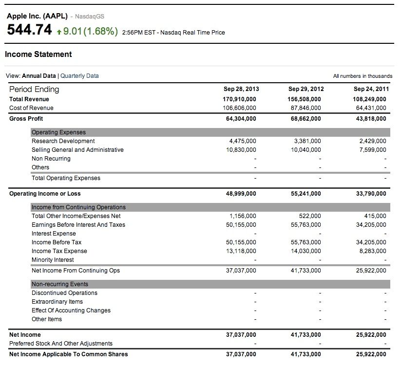 how to read and analyze an income statement office supplies in financial