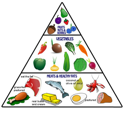 advantages of the food pyramid
