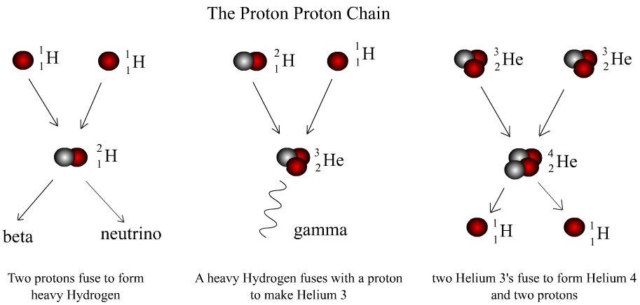 Proton Proton Chain Reaction Star Show Pinterest