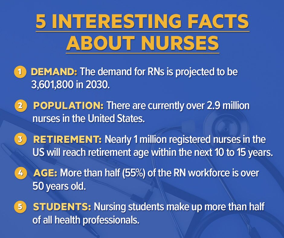 5 Interesting Facts About Nurses Fun Facts Facts Nurse