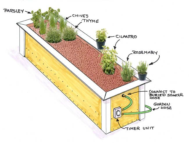 Building A Herb Garden Raised Bed, How To Make A Raised Herb Garden