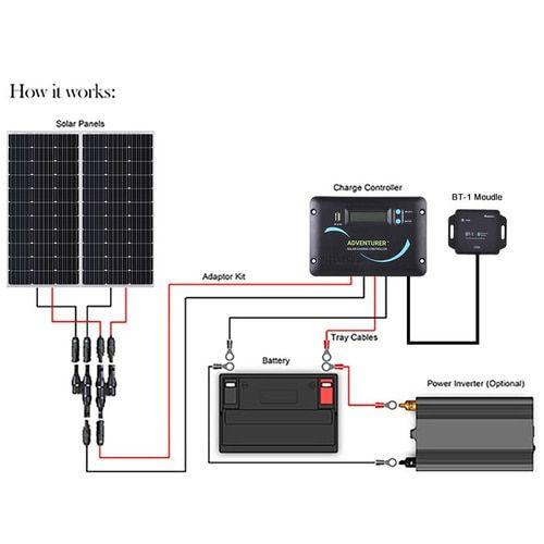 200 Watt 12 Volt Solar RV Kit in 2020 | Solar energy panels