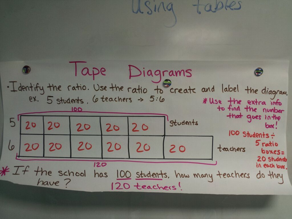 image result for images of tape diagrams ratios and proportions eureka math anchor charts [ 1024 x 768 Pixel ]