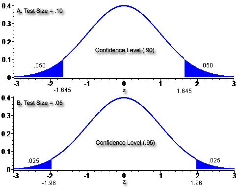 Understanding the Statistical Power