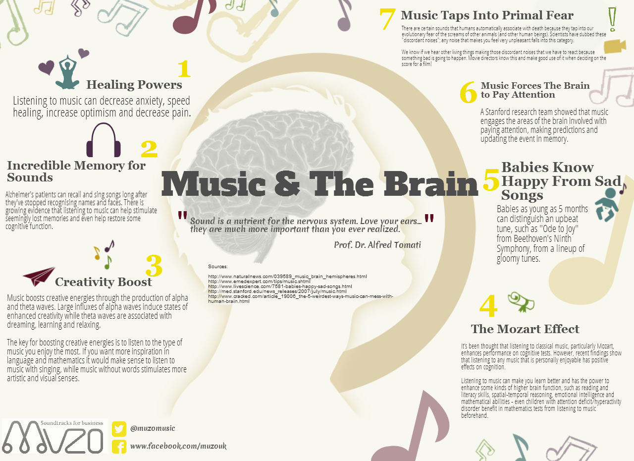 The Effect of Music on the Human Stress Response